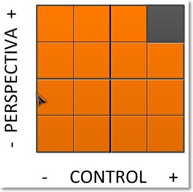 Conceptos GTD: Matriz de Autogestión